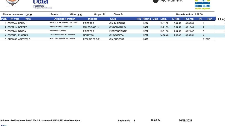 Clasificaciones primera prueba Regata Otoño 2021 CN OROPESA